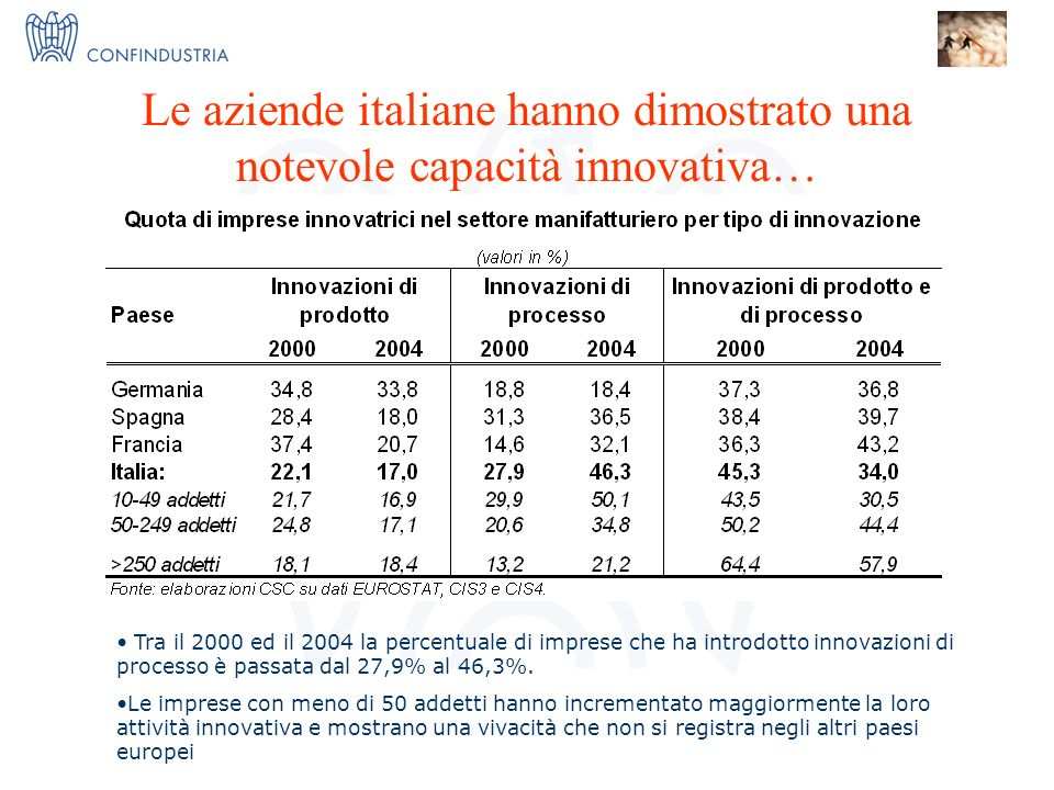 IMPRESE X INNOVAZIONE = I 3 Nucleo Ricerca ed Innovazione Le aziende italiane hanno dimostrato una notevole capacità innovativa… Tra il 2000 ed il 2004 la percentuale di imprese che ha introdotto innovazioni di processo è passata dal 27,9% al 46,3%.