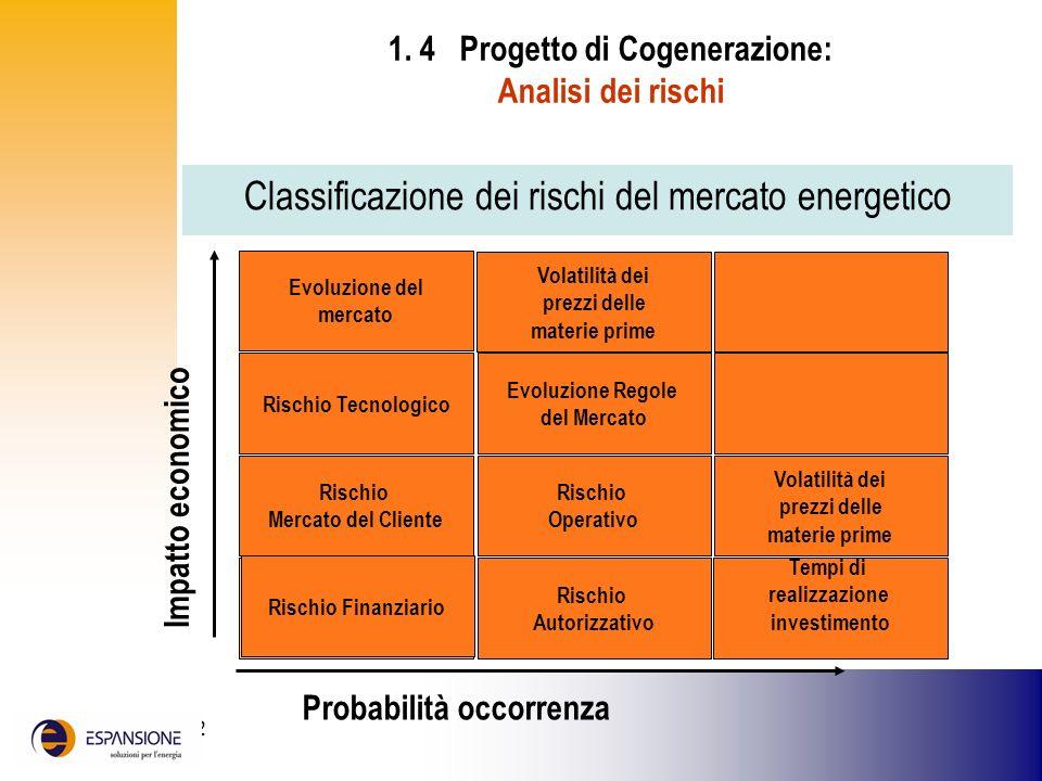 25 giugno 2002 1. 4 Progetto di Cogenerazione: Analisi dei rischi Classificazione dei rischi del mercato energetico Rischio Tecnologico Evoluzione Reg