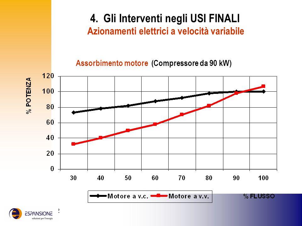 25 giugno 2002 4. Gli Interventi negli USI FINALI Azionamenti elettrici a velocità variabile Assorbimento motore (Compressore da 90 kW)