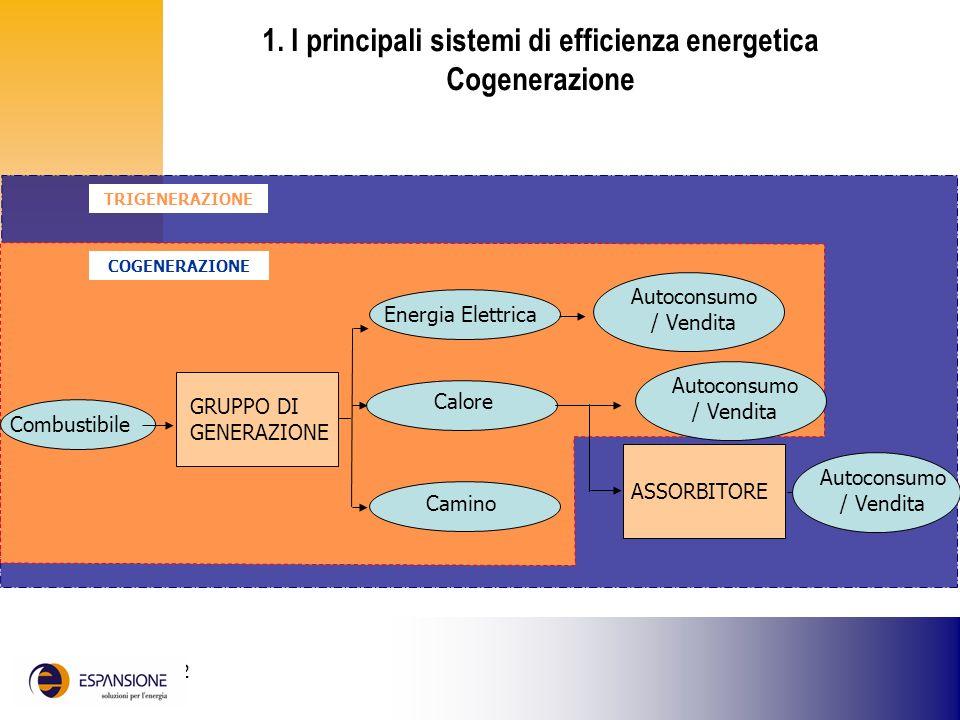 25 giugno 2002 1. I principali sistemi di efficienza energetica Cogenerazione Combustibile Energia Elettrica Calore Camino Autoconsumo / Vendita ASSOR