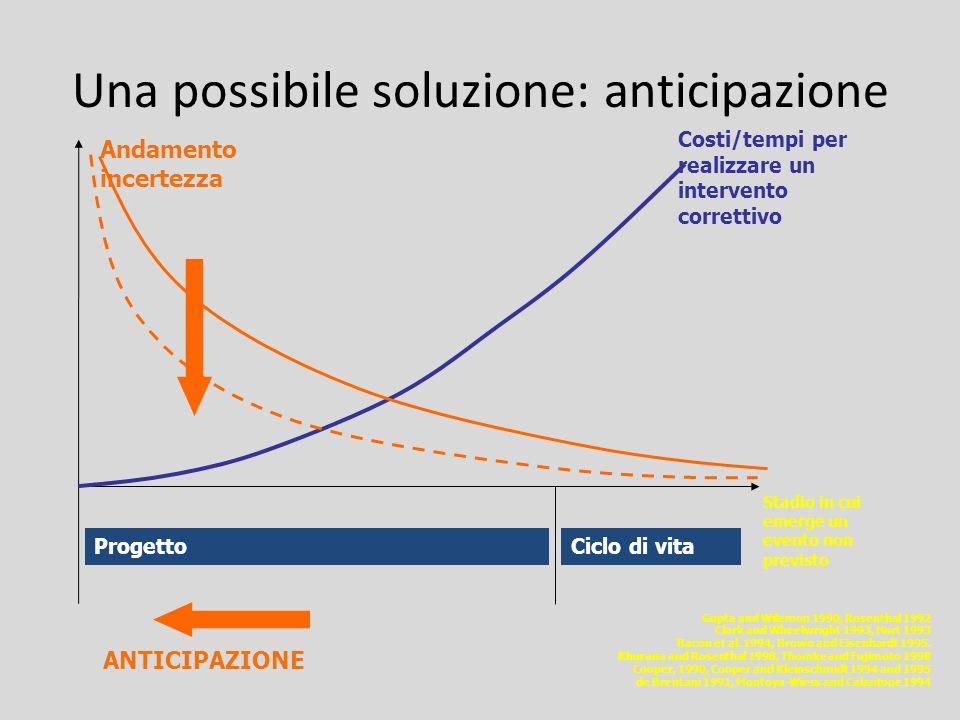 Una possibile soluzione: anticipazione Gupta and Wilemon 1990, Rosenthal 1992 Clark and Wheelwright 1993, Hart 1993 Bacon et al. 1994, Brown and Eisen