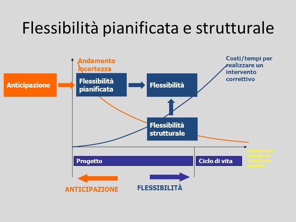 Flessibilità pianificata e strutturale Andamento incertezza ProgettoCiclo di vita Costi/tempi per realizzare un intervento correttivo Stadio in cui em