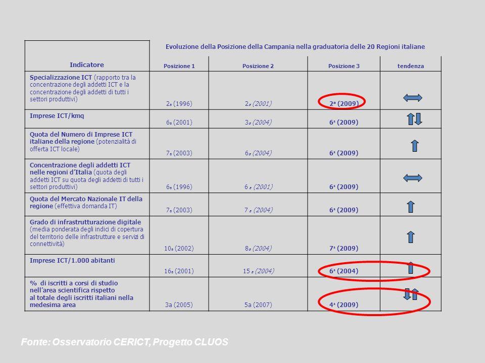 Indicatore Evoluzione della Posizione della Campania nella graduatoria delle 20 Regioni italiane Posizione 1Posizione 2Posizione 3tendenza Specializza