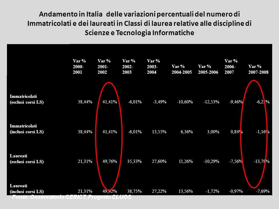 Andamento in Italia delle variazioni percentuali del numero di Immatricolati e dei laureati in Classi di laurea relative alle discipline di Scienze e