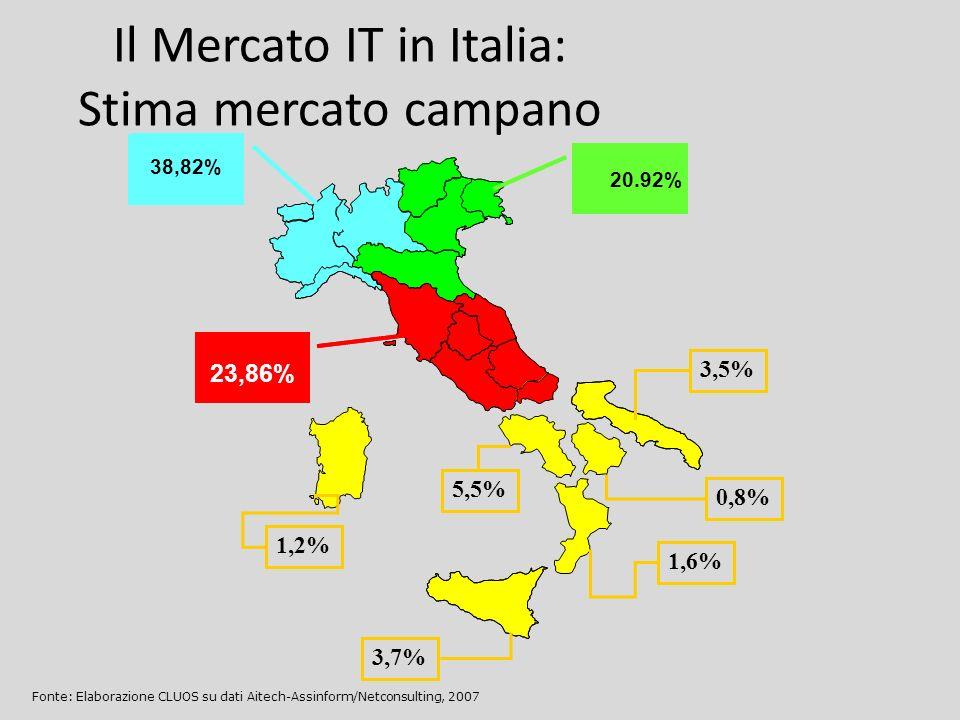 20,95% 38,82 % 20.92% 23,86% 3,5% 0,8% 1,6% 5,5% 3,7% 1,2% Il Mercato IT in Italia: Stima mercato campano Fonte: Elaborazione CLUOS su dati Aitech-Ass