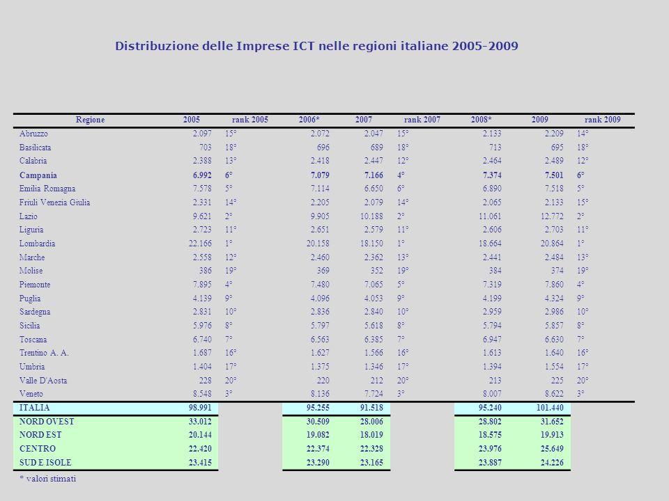 Regione2005rank 20052006*2007rank 20072008*2009rank 2009 Abruzzo2.09715°2.0722.04715°2.1332.20914° Basilicata70318°69668918°71369518° Calabria2.38813°