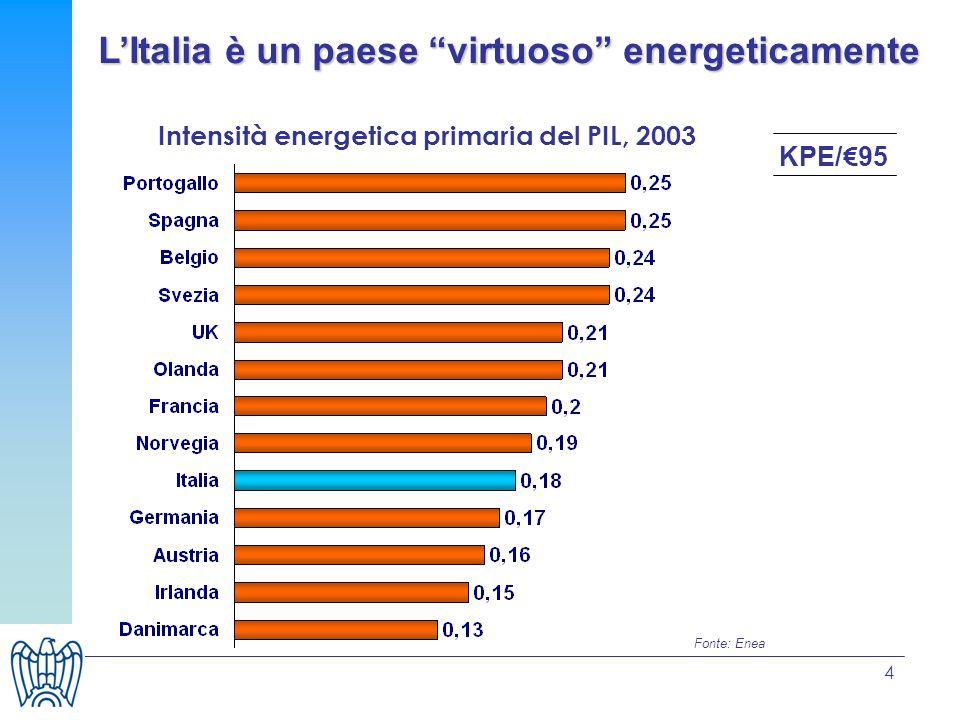5 I consumi in Italia nel 2005 I consumi finali di 146 MTEP: Trasporti 30% Industria 28% Residenziale 21% Terziario 11% Altri 10% I consumi lordi di 198 MTEP per fonte: Petrolio 43% Gas 36% Carbone 9% Elettricità primaria 6% Altri 6% Trend al 2030: +20%=+30MTEP 85% di energia è importata: dipendenza è in crescita Fonte: Cesi Ricerca