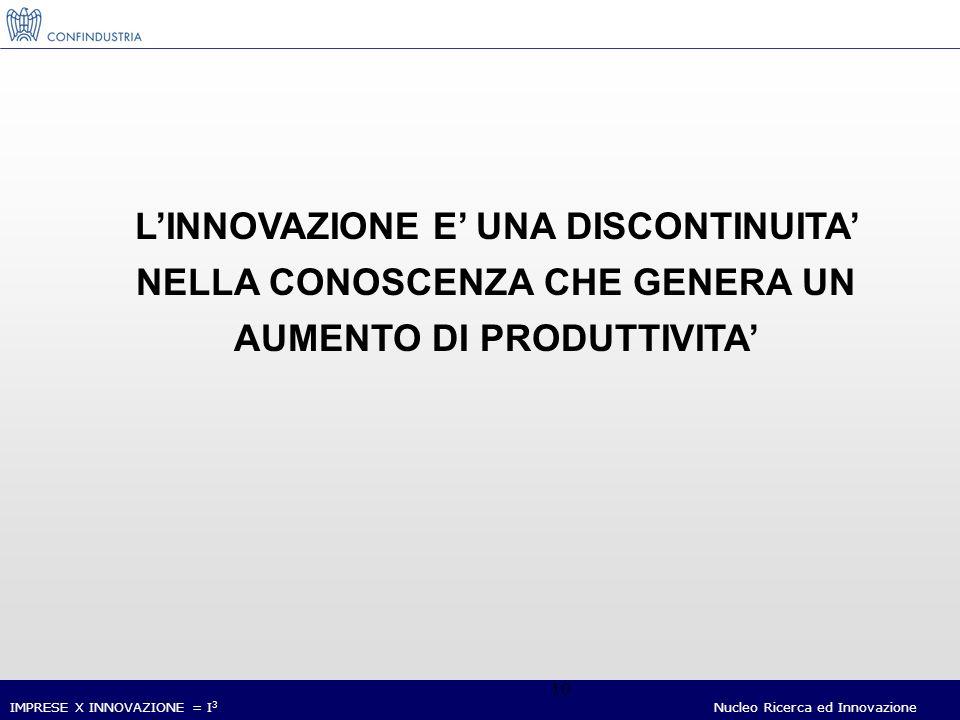 IMPRESE X INNOVAZIONE = I 3 Nucleo Ricerca ed Innovazione 10 LINNOVAZIONE E UNA DISCONTINUITA NELLA CONOSCENZA CHE GENERA UN AUMENTO DI PRODUTTIVITA