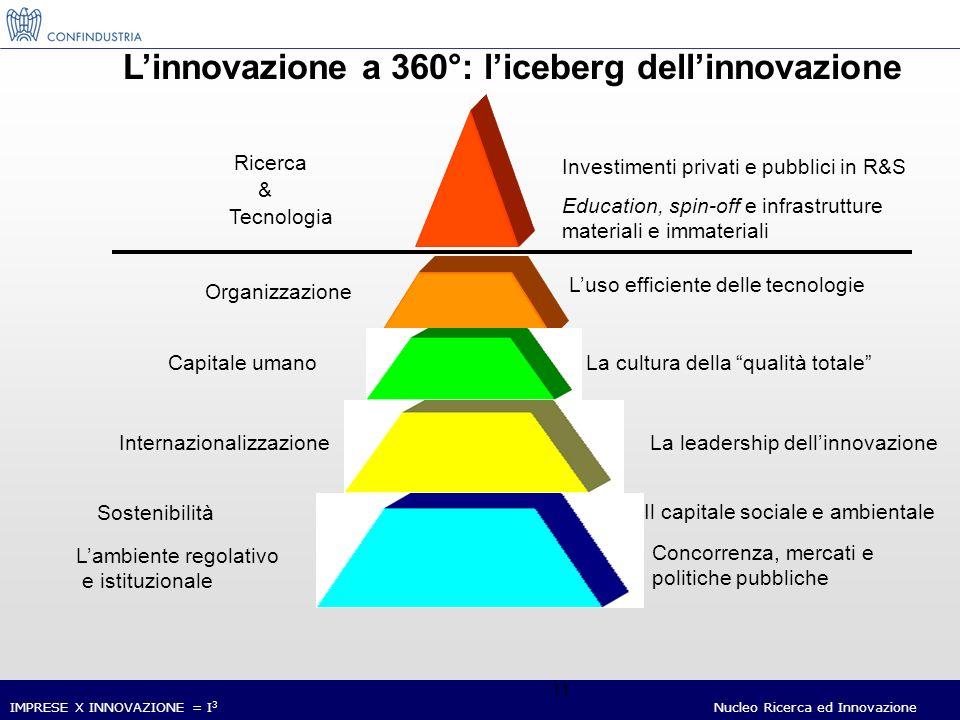 IMPRESE X INNOVAZIONE = I 3 Nucleo Ricerca ed Innovazione 11 Linnovazione a 360°: liceberg dellinnovazione Ricerca Tecnologia Investimenti privati e pubblici in R&S Education, spin-off e infrastrutture materiali e immateriali Organizzazione Luso efficiente delle tecnologie Capitale umanoLa cultura della qualità totale InternazionalizzazioneLa leadership dellinnovazione Sostenibilità Il capitale sociale e ambientale Lambiente regolativo e istituzionale Concorrenza, mercati e politiche pubbliche &