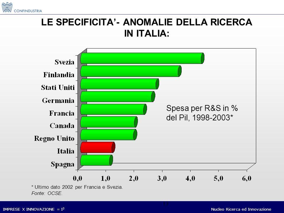 IMPRESE X INNOVAZIONE = I 3 Nucleo Ricerca ed Innovazione 13 LE SPECIFICITA- ANOMALIE DELLA RICERCA IN ITALIA: * Ultimo dato 2002 per Francia e Svezia.