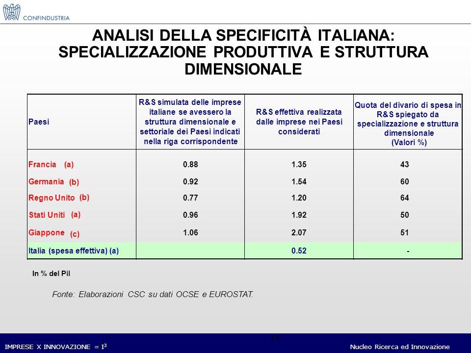 IMPRESE X INNOVAZIONE = I 3 Nucleo Ricerca ed Innovazione 14 ANALISI DELLA SPECIFICITÀ ITALIANA: SPECIALIZZAZIONE PRODUTTIVA E STRUTTURA DIMENSIONALE Fonte: Elaborazioni CSC su dati OCSE e EUROSTAT.