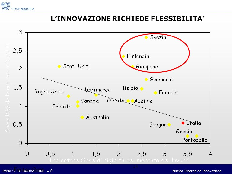 IMPRESE X INNOVAZIONE = I 3 Nucleo Ricerca ed Innovazione 24 LINNOVAZIONE RICHIEDE FLESSIBILITA Fonte: Ocse.