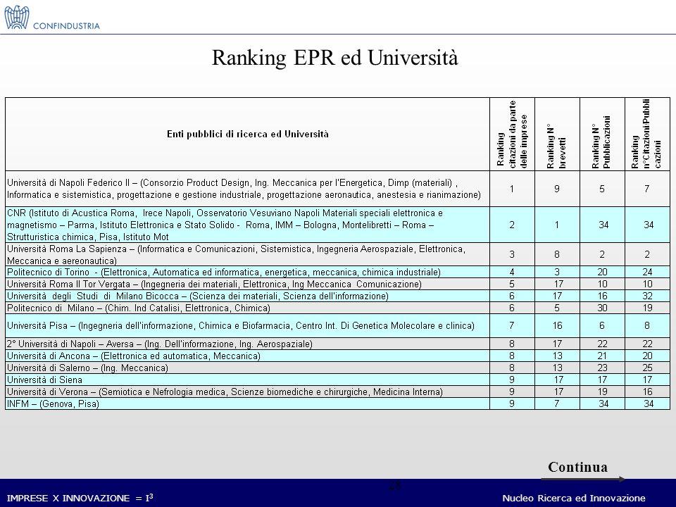 IMPRESE X INNOVAZIONE = I 3 Nucleo Ricerca ed Innovazione 28 Continua Ranking EPR ed Università
