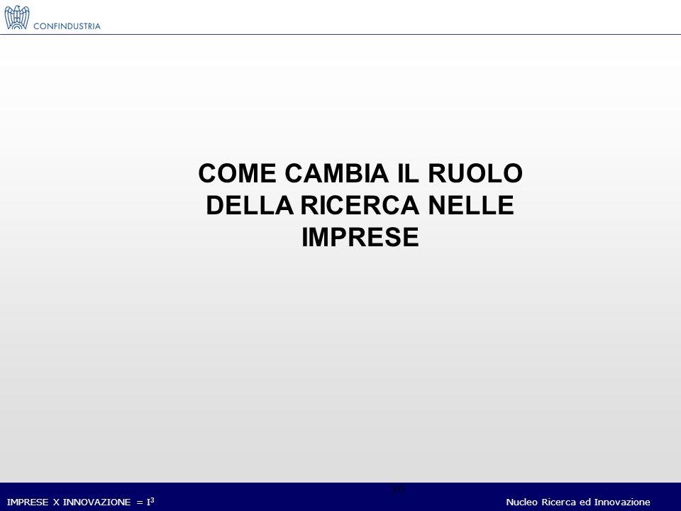 IMPRESE X INNOVAZIONE = I 3 Nucleo Ricerca ed Innovazione 30 COME CAMBIA IL RUOLO DELLA RICERCA NELLE IMPRESE