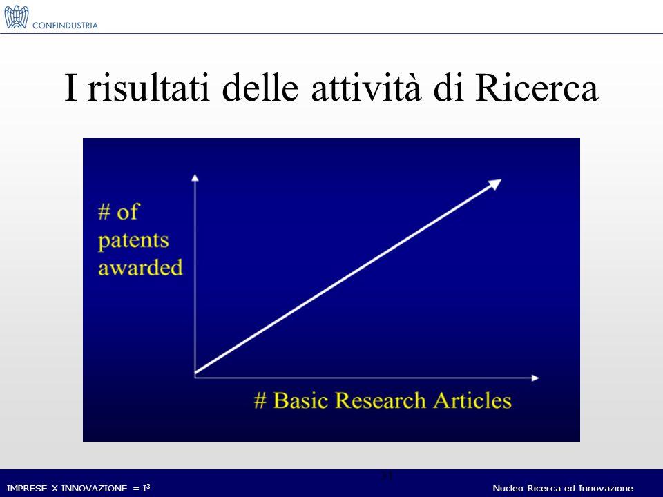 IMPRESE X INNOVAZIONE = I 3 Nucleo Ricerca ed Innovazione 31 I risultati delle attività di Ricerca