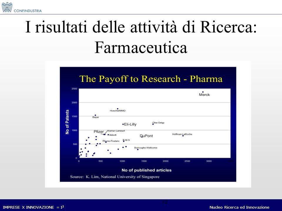 IMPRESE X INNOVAZIONE = I 3 Nucleo Ricerca ed Innovazione 32 I risultati delle attività di Ricerca: Farmaceutica