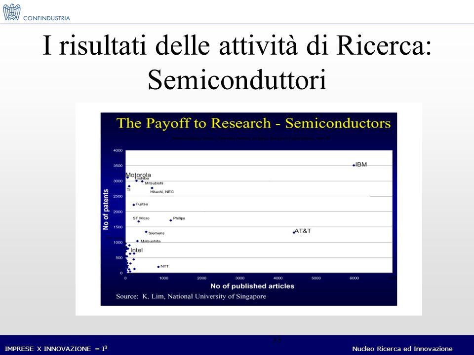 IMPRESE X INNOVAZIONE = I 3 Nucleo Ricerca ed Innovazione 33 I risultati delle attività di Ricerca: Semiconduttori