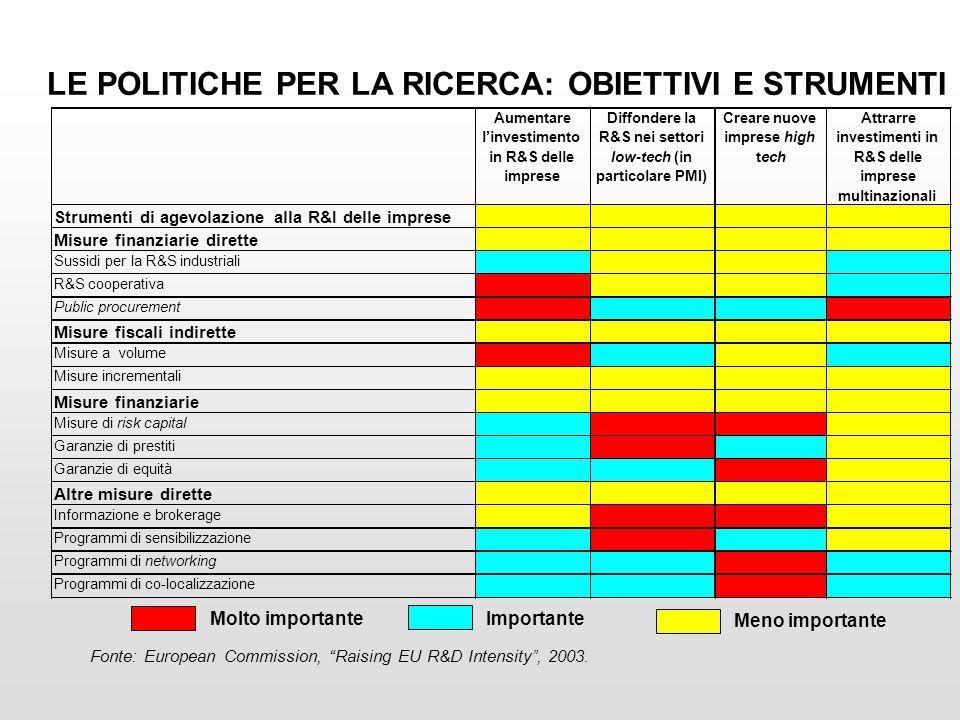 LE POLITICHE PER LA RICERCA: OBIETTIVI E STRUMENTI Fonte: European Commission, Raising EU R&D Intensity, 2003.