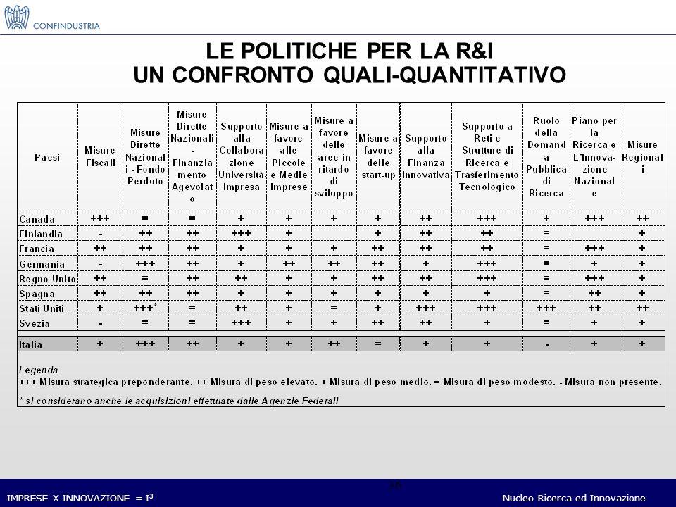 IMPRESE X INNOVAZIONE = I 3 Nucleo Ricerca ed Innovazione 36 LE POLITICHE PER LA R&I UN CONFRONTO QUALI-QUANTITATIVO