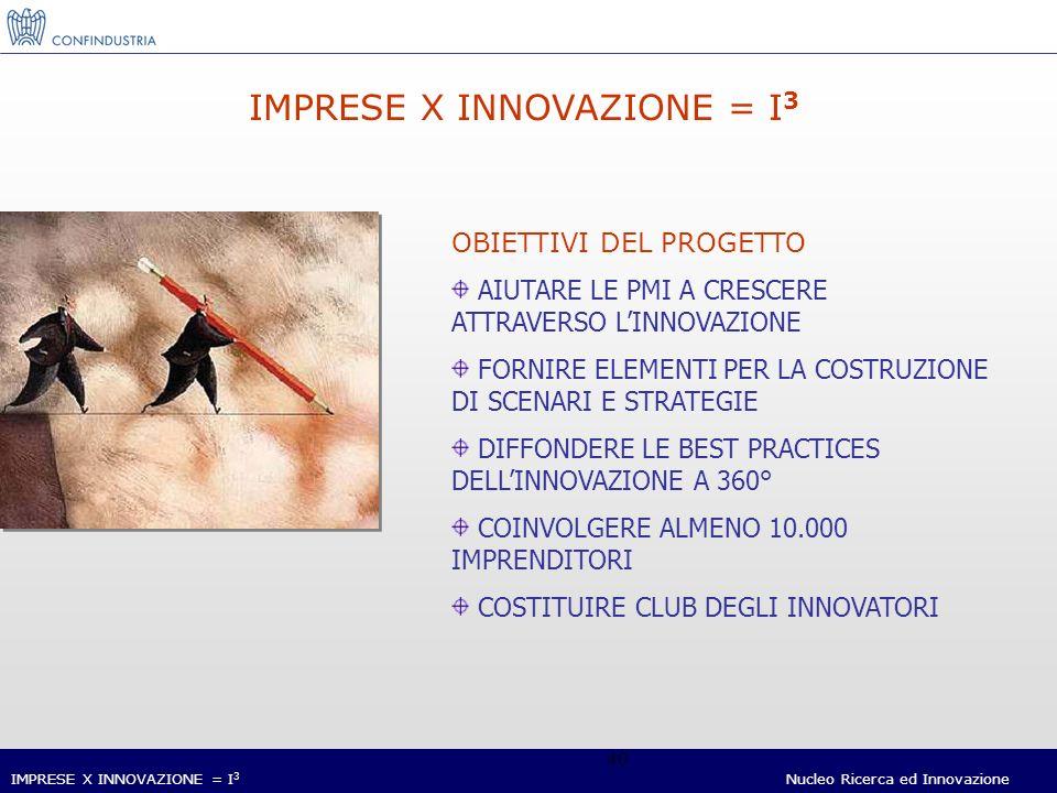 IMPRESE X INNOVAZIONE = I 3 Nucleo Ricerca ed Innovazione 40 IMPRESE X INNOVAZIONE = I 3 OBIETTIVI DEL PROGETTO AIUTARE LE PMI A CRESCERE ATTRAVERSO LINNOVAZIONE FORNIRE ELEMENTI PER LA COSTRUZIONE DI SCENARI E STRATEGIE DIFFONDERE LE BEST PRACTICES DELLINNOVAZIONE A 360° COINVOLGERE ALMENO 10.000 IMPRENDITORI COSTITUIRE CLUB DEGLI INNOVATORI