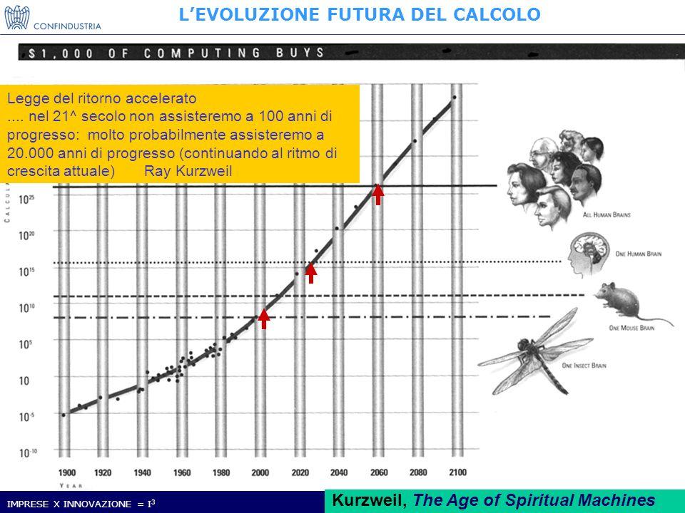 IMPRESE X INNOVAZIONE = I 3 Nucleo Ricerca ed Innovazione 7 Kurzweil, The Age of Spiritual Machines LEVOLUZIONE FUTURA DEL CALCOLO Legge del ritorno accelerato....