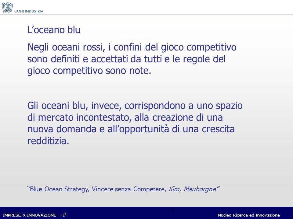 IMPRESE X INNOVAZIONE = I 3 Nucleo Ricerca ed Innovazione 8 Loceano blu Negli oceani rossi, i confini del gioco competitivo sono definiti e accettati da tutti e le regole del gioco competitivo sono note.