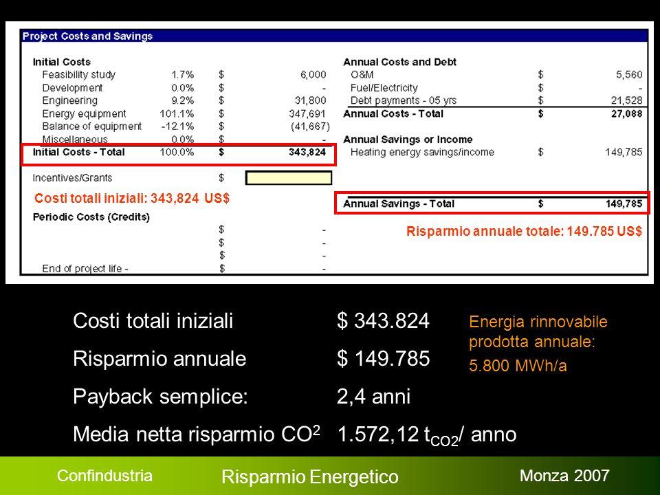 Confindustria Risparmio Energetico Monza 2007 Risparmio annuale totale: 149.785 US$ Costi totali iniziali: 343,824 US$ Costi totali iniziali $ 343.824 Risparmio annuale$ 149.785 Payback semplice: 2,4 anni Media netta risparmio CO 2 1.572,12 t CO2 / anno Energia rinnovabile prodotta annuale: 5.800 MWh/a