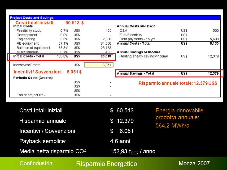 Confindustria Risparmio Energetico Monza 2007 Costi totali iniziali $ 60.513 Risparmio annuale$ 12.379 Incentivi / Sovvenzioni$ 6.051 Payback semplice: 4,6 anni Media netta risparmio CO 2 152,93 t CO2 / anno Risparmio annuale totale: 12.379 US$ Incentivi / Sovvenzioni 6.051 $ Costi totali iniziali: 60.513 $ Energia rinnovabile prodotta annuale: 564,2 MWh/a