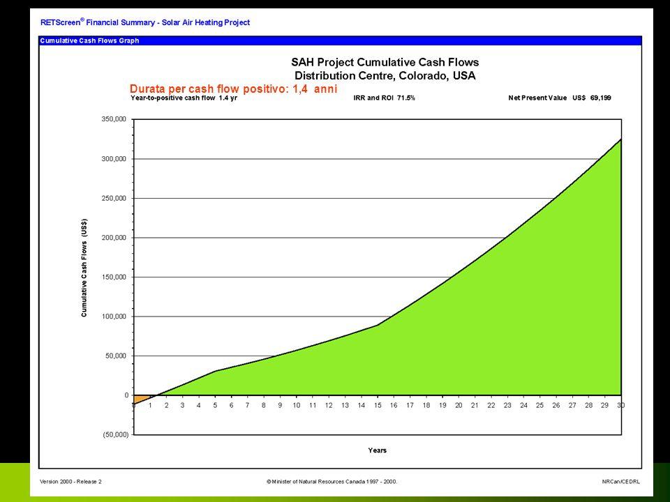 Confindustria Risparmio Energetico Monza 2007 Durata per cash flow positivo: 1,4 anni