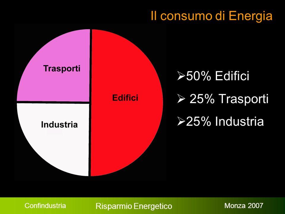 Confindustria Risparmio Energetico Monza 2007 Il consumo di Energia 50% Edifici 25% Trasporti 25% Industria