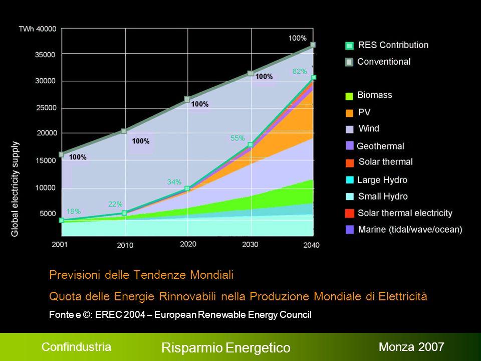 Confindustria Risparmio Energetico Monza 2007 Previsioni delle Tendenze Mondiali Quota delle Energie Rinnovabili nella Produzione Mondiale di Elettricità Fonte e © : EREC 2004 – European Renewable Energy Council
