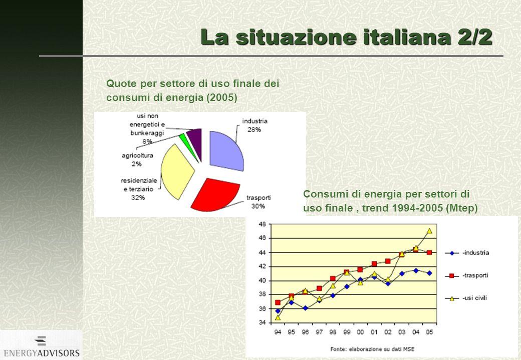 5 luglio 2007 14 Quote per settore di uso finale dei consumi di energia (2005) La situazione italiana 2/2 Consumi di energia per settori di uso finale, trend 1994-2005 (Mtep)