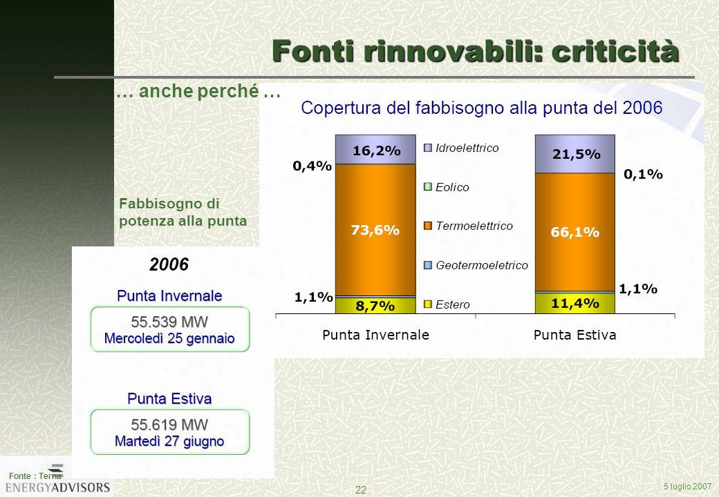 5 luglio 2007 22 Fonti rinnovabili: criticità Fonte : Terna Fabbisogno di potenza alla punta … anche perché …