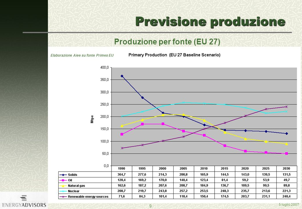 5 luglio 2007 9 Previsione produzione Produzione per fonte (EU 27) Elaborazione Aiee su fonte Primes EU