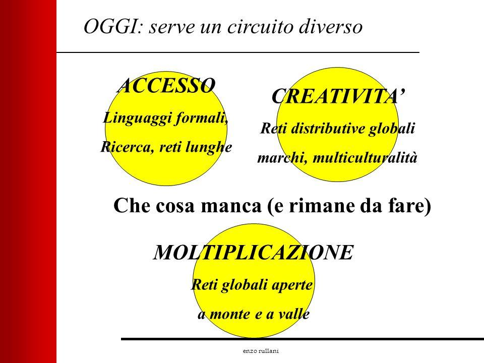 enzo rullani OGGI: serve un circuito diverso ACCESSO Linguaggi formali, Ricerca, reti lunghe MOLTIPLICAZIONE Reti globali aperte a monte e a valle CRE