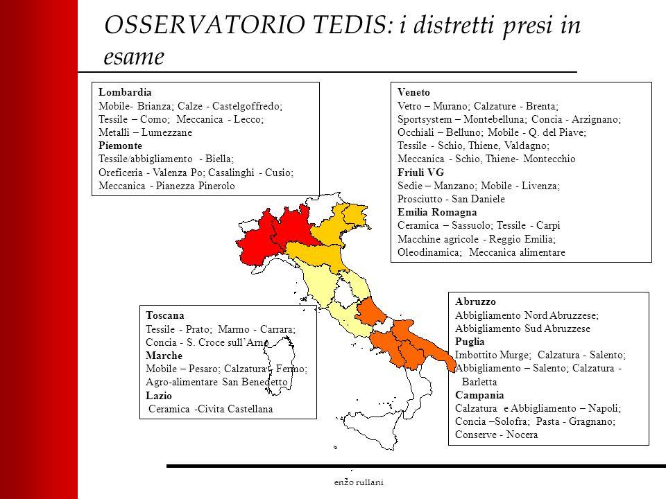 enzo rullani OSSERVATORIO TEDIS: i distretti presi in esame Abruzzo Abbigliamento Nord Abruzzese; Abbigliamento Sud Abruzzese Puglia Imbottito Murge;