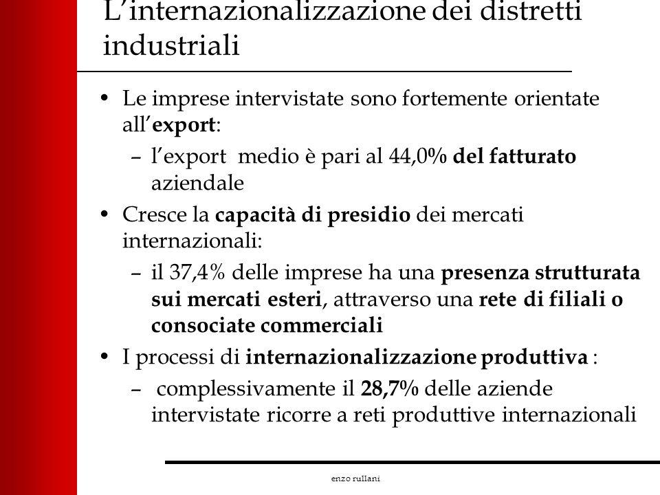 enzo rullani Linternazionalizzazione dei distretti industriali Le imprese intervistate sono fortemente orientate all export : –lexport medio è pari al