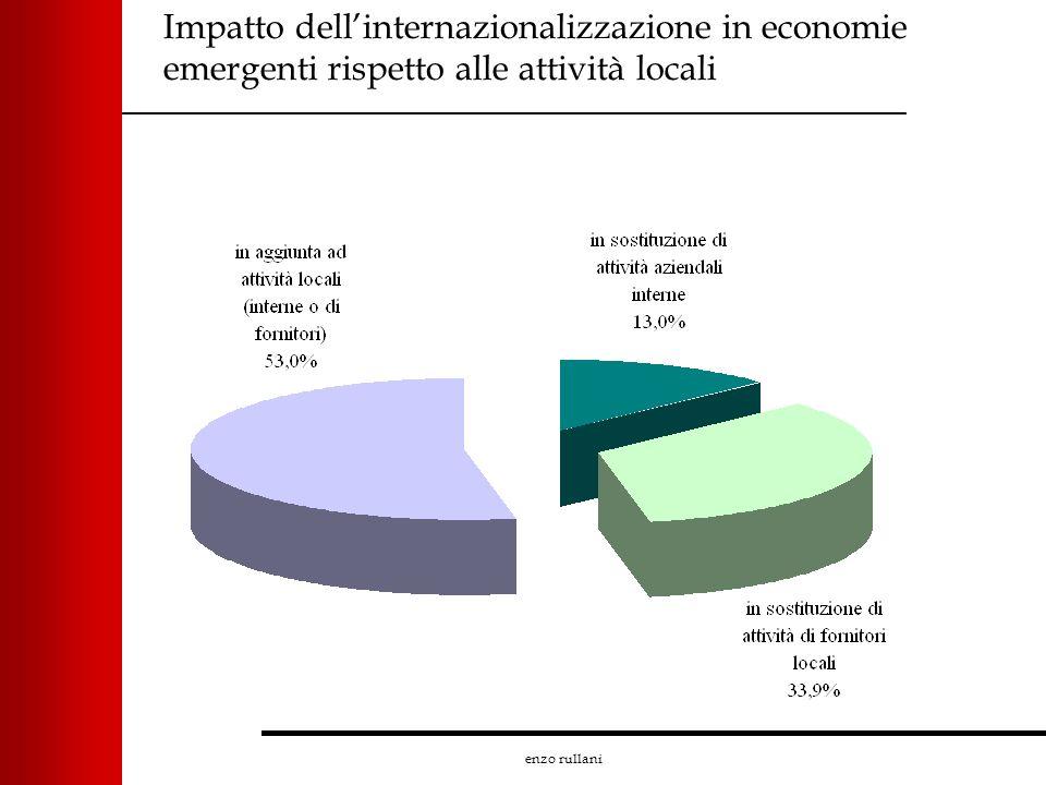 enzo rullani Impatto dellinternazionalizzazione in economie emergenti rispetto alle attività locali