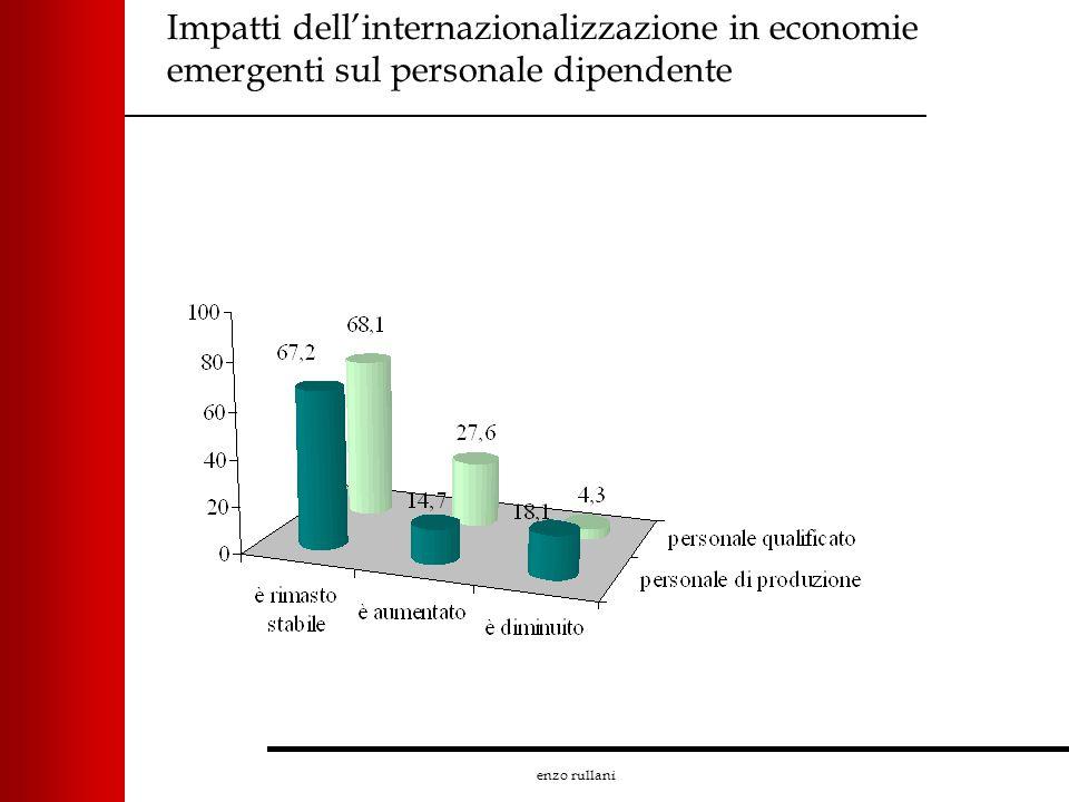 enzo rullani Impatti dellinternazionalizzazione in economie emergenti sul personale dipendente