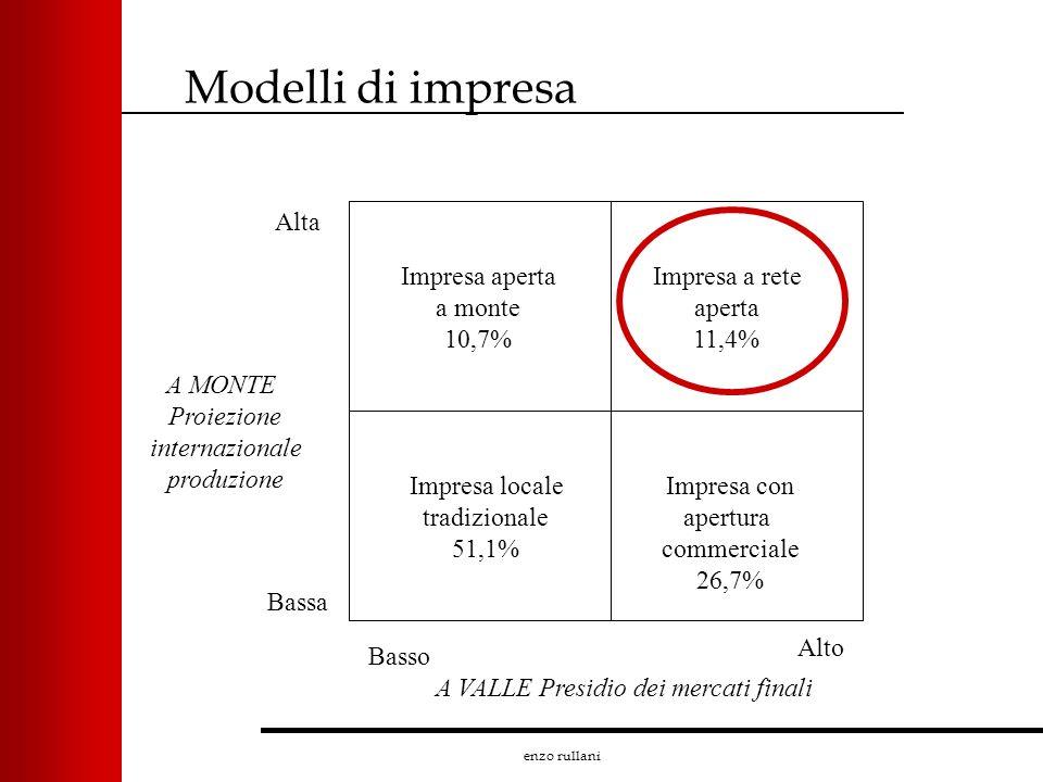 enzo rullani Modelli di impresa Impresa aperta a monte 10,7% Impresa a rete aperta 11,4% Impresa con apertura commerciale 26,7% Impresa locale tradizi