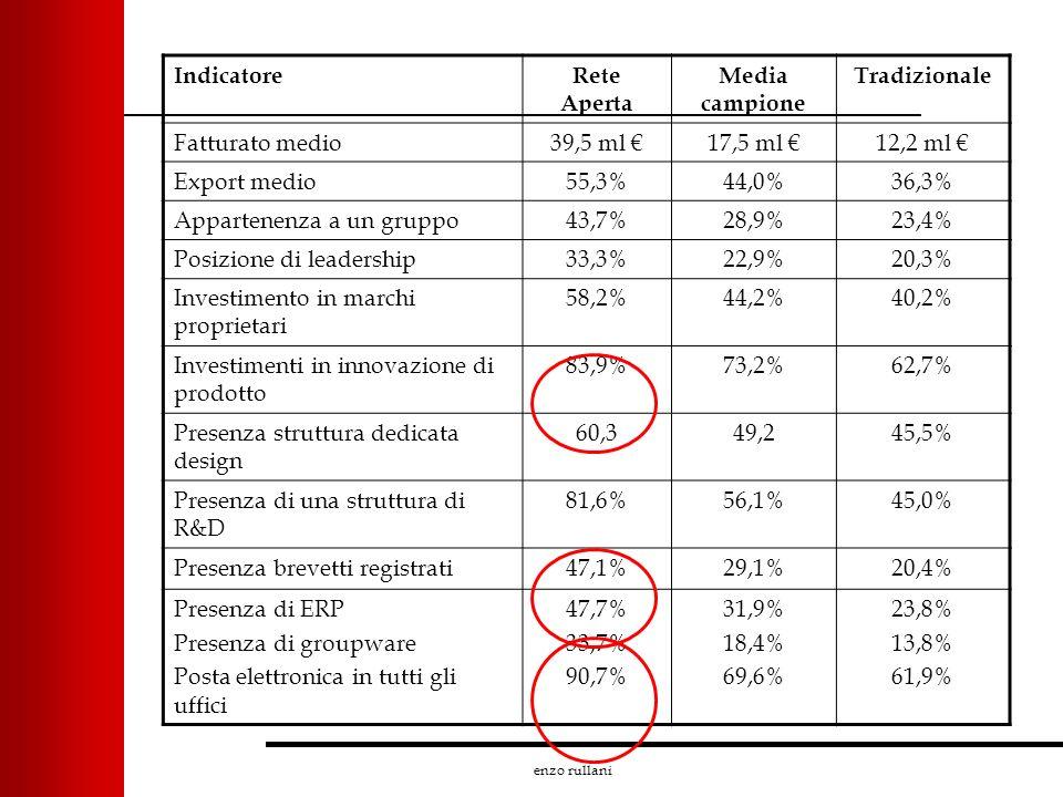 enzo rullani IndicatoreRete Aperta Media campione Tradizionale Fatturato medio39,5 ml 17,5 ml 12,2 ml Export medio55,3%44,0%36,3% Appartenenza a un gr