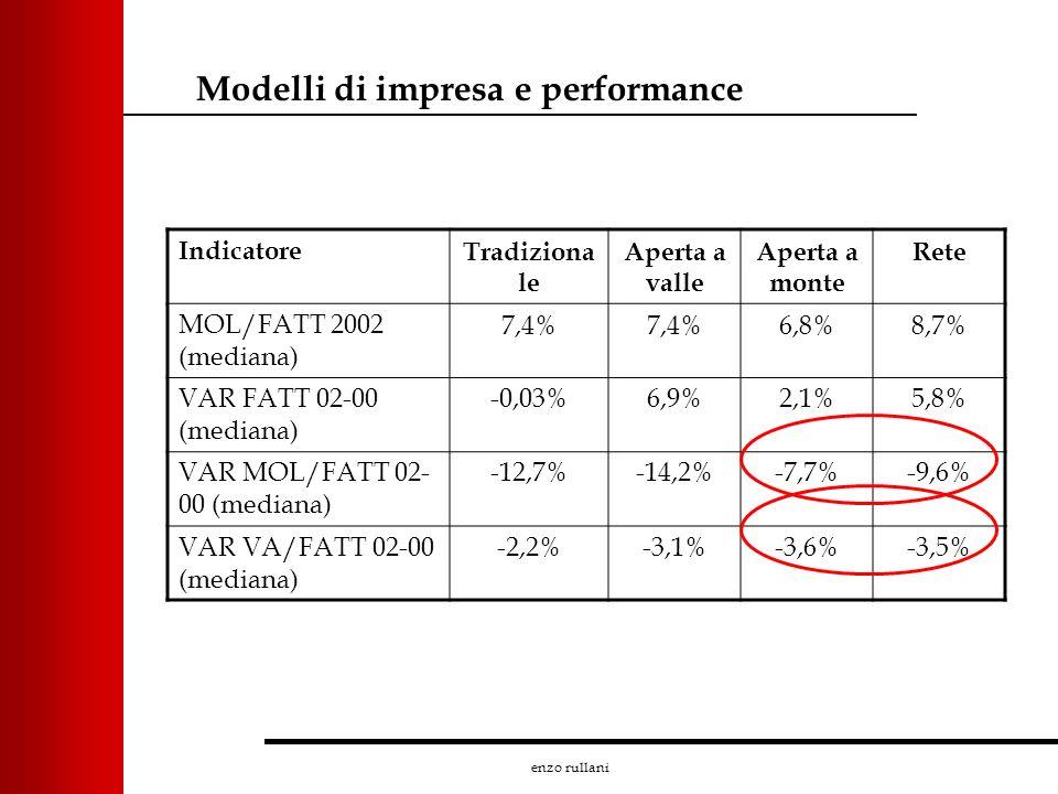 enzo rullani IndicatoreTradiziona le Aperta a valle Aperta a monte Rete MOL/FATT 2002 (mediana) 7,4% 6,8%8,7% VAR FATT 02-00 (mediana) -0,03%6,9%2,1%5