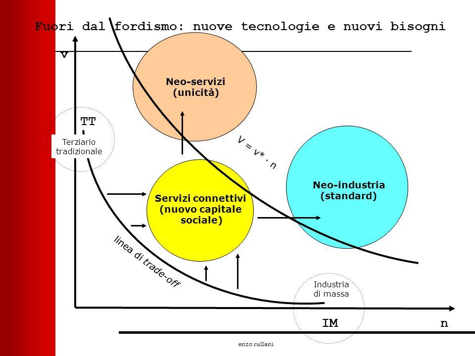 enzo rullani Fuori dal fordismo: nuove tecnologie e nuovi bisogni IM Terziario tradizionale v n linea di trade-off Industria di massa TT Neo-industria
