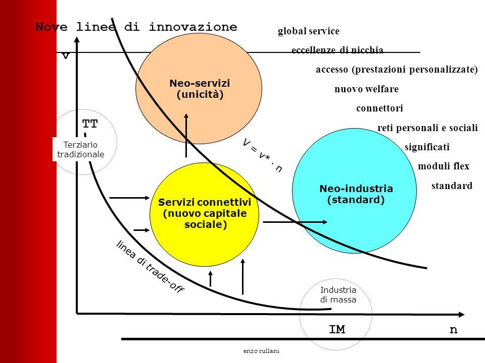 enzo rullani Nove linee di innovazione IM Terziario tradizionale v n linea di trade-off Industria di massa TT Neo-industria (standard) Neo-servizi (un