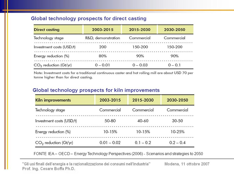 Global technology prospects for blended cement and geopolymers Global technology outlook for biomass feedstocks and biopolymers FONTE IEA – OECD – Energy Technology Perspectives (2006) - Scenarios and strategies to 2050