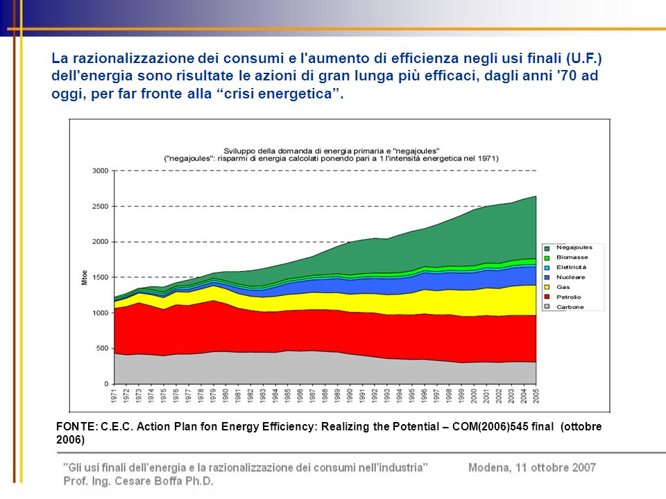 FONTE: C.E.C. Action Plan fon Energy Efficiency: Realizing the Potential – COM(2006)545 final (ottobre 2006) La razionalizzazione dei consumi e l'aume