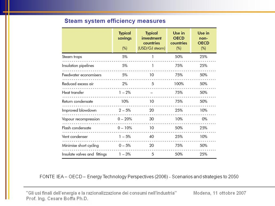 Energy efficiency of various cement-clinker production technologies FONTE IEA – OECD – Energy Technology Perspectives (2006) - Scenarios and strategies to 2050