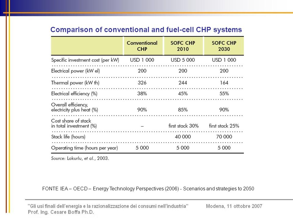 Comparison of conventional and fuel-cell CHP systems FONTE IEA – OECD – Energy Technology Perspectives (2006) - Scenarios and strategies to 2050