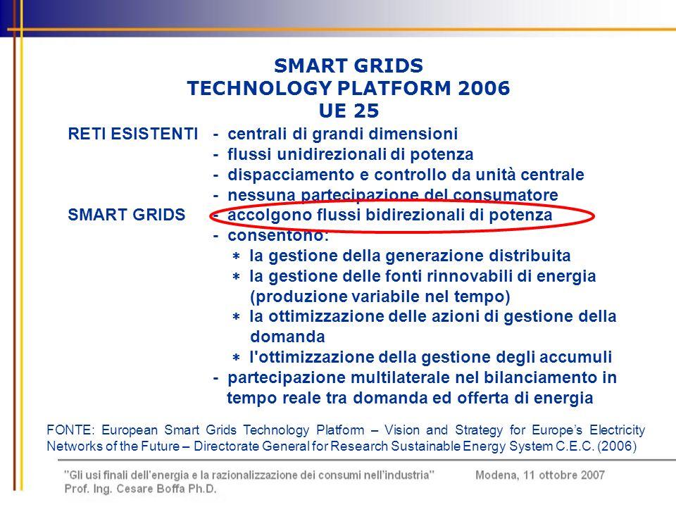 SMART GRIDS TECHNOLOGY PLATFORM 2006 UE 25 RETI ESISTENTI- centrali di grandi dimensioni - flussi unidirezionali di potenza - dispacciamento e control