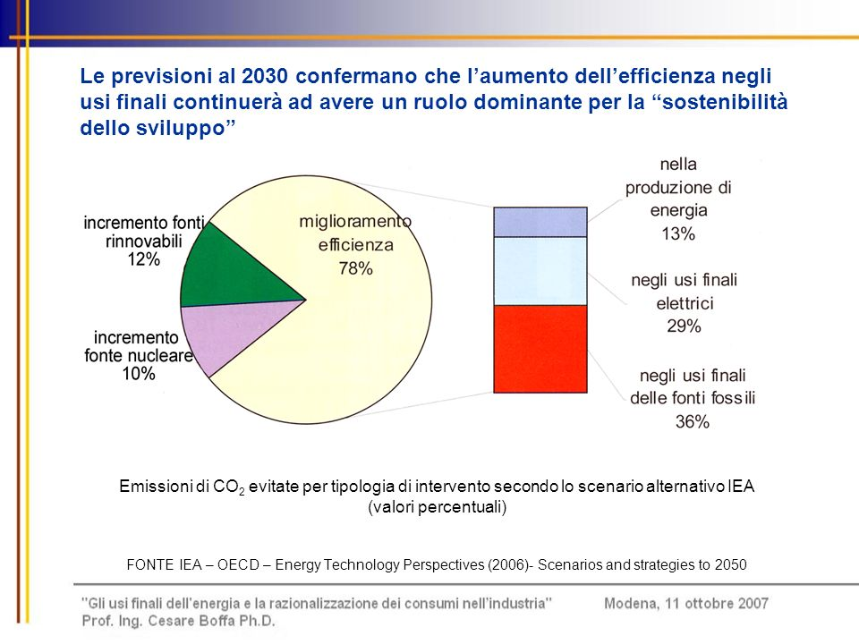 Industrial energy use in the Baseline Scenario FONTE IEA – OECD – Energy Technology Perspectives (2006) - Scenarios and strategies to 2050
